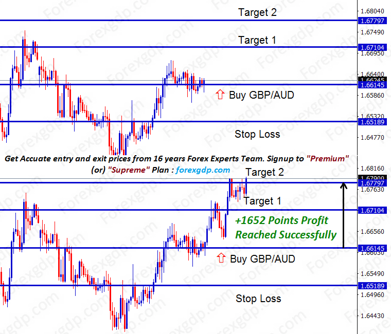 gbpaud buy fx trade signal hits 1652 points profit