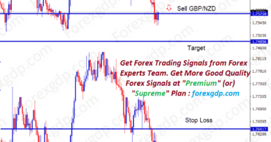 gbpnzd sell trade at support zone due to sellers pressure