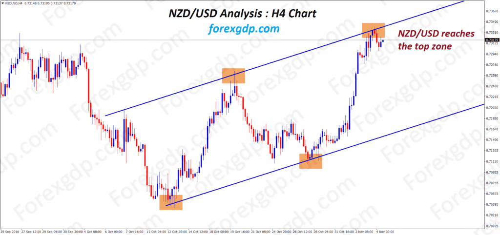nzdusd reaches the top zone in 4 hour trend line chart