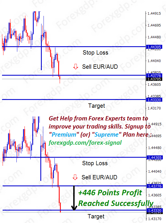 support level breakout in euraud for scalp trading