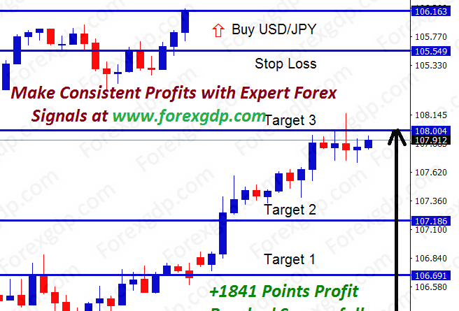 usdjpy forex signal providers with take profit stop loss and entry price