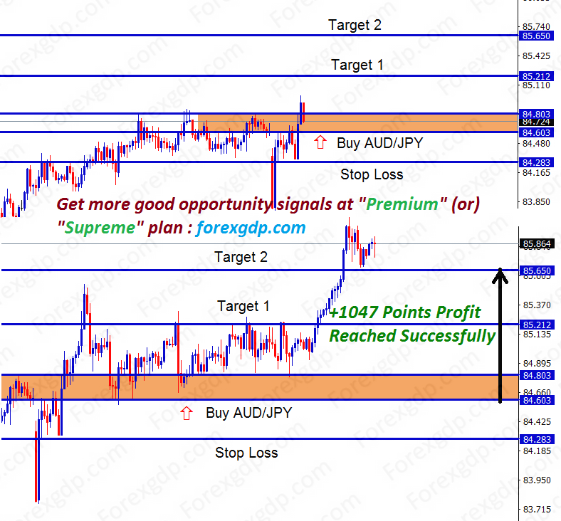 audjpy buy trade signal with stop loss and take profit