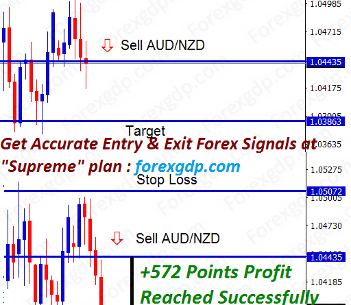 audnzd sell signal reached 572 points