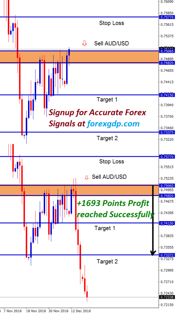bull candle turns into bear candle at audusd sell trade