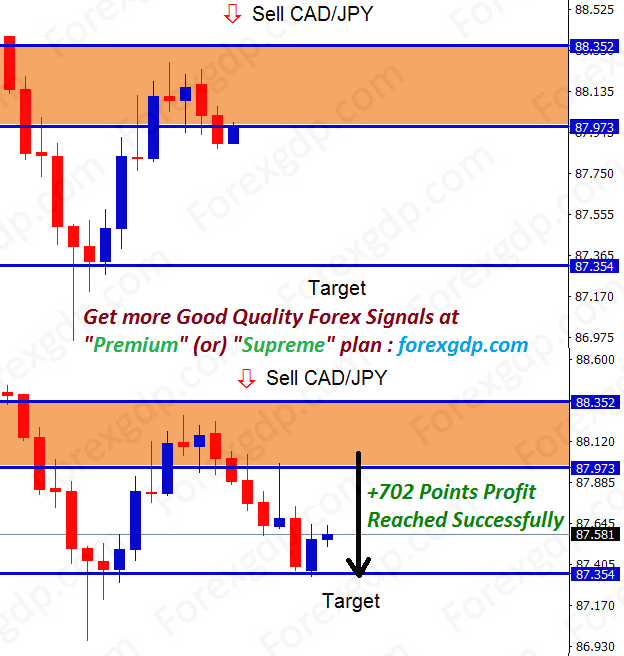 cad jpy forex trading profit with tp1
