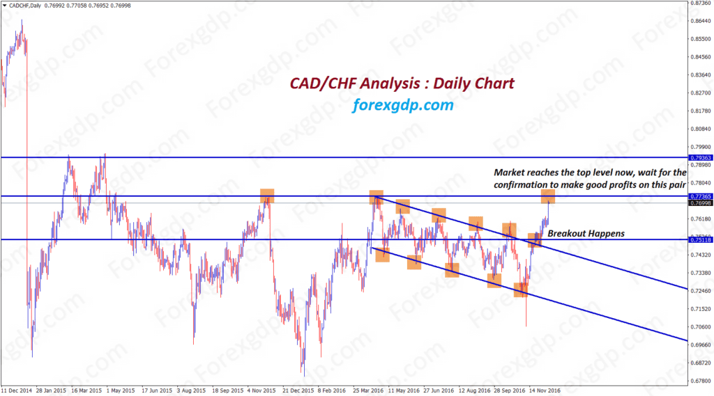 CADCHF breakout analysis in flag pattern