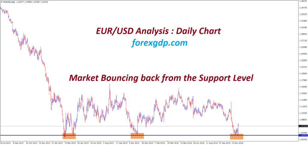eurusd reached the strong support level and start to reverse in daily chart
