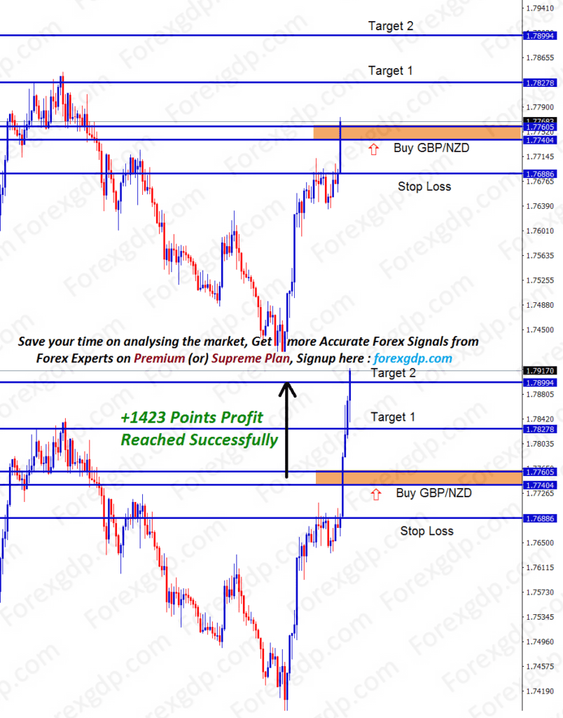 gbpnzd buy market signals with entry price, take profit and stop loss