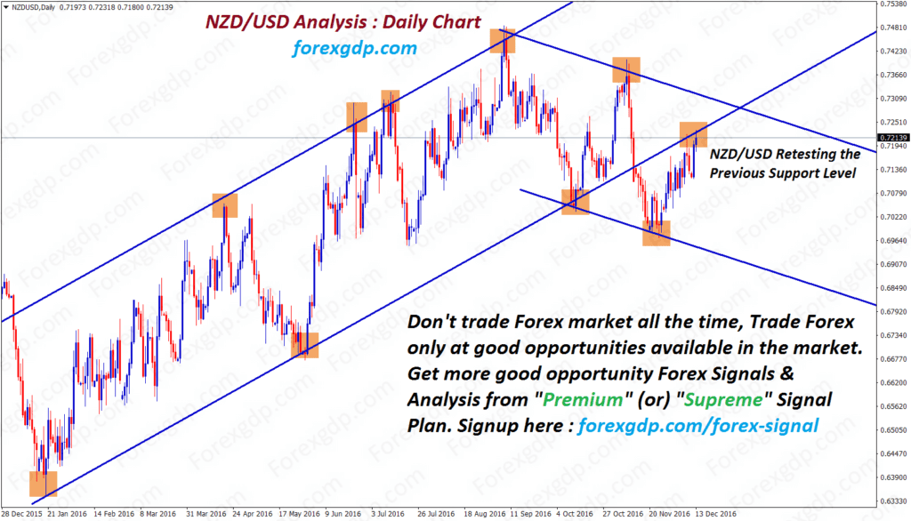 nzd usd forex retest signals for selling
