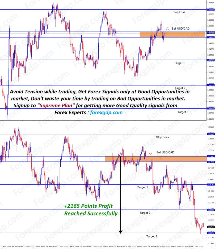 usdcad technical chart analysis for lower highs reached 216 pips profit