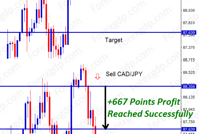 66 pips profit in cadjpy sell signal trade