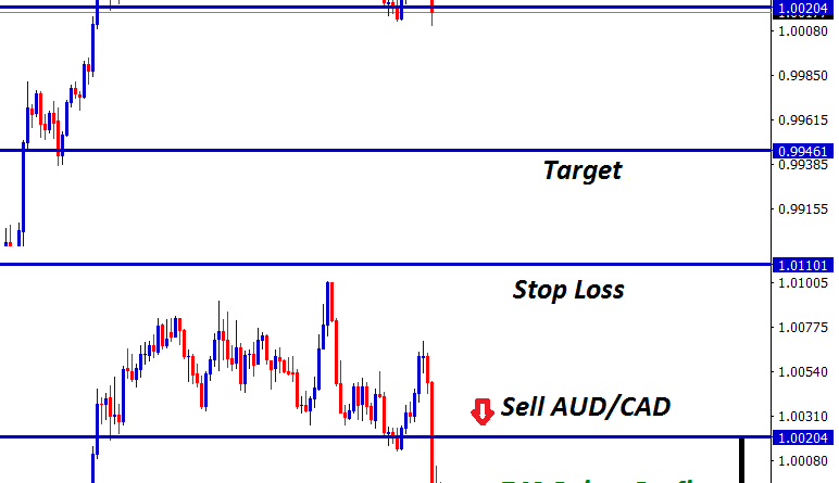 aud cad forex trading signals hits target profit