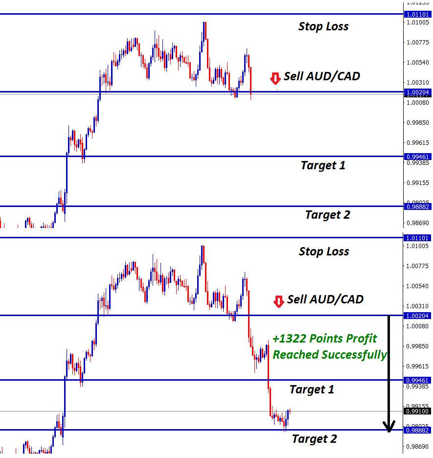 aud cad sell sign confirmed after the breakout at the recent bottom