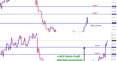 aud usd forex strategy buy hits 1452 points profit