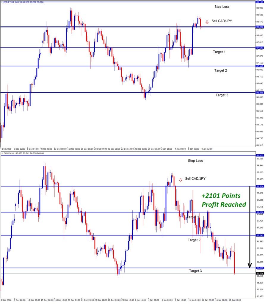 cad jpy forex trading sell signal confirmed after reversal