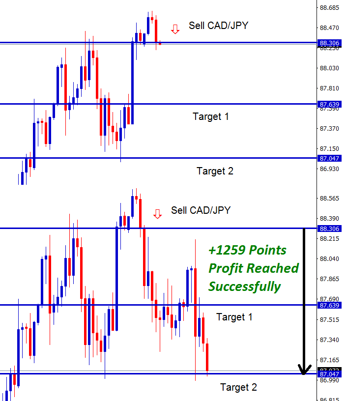 cad jpy strategy for sell trade hits 1259 points