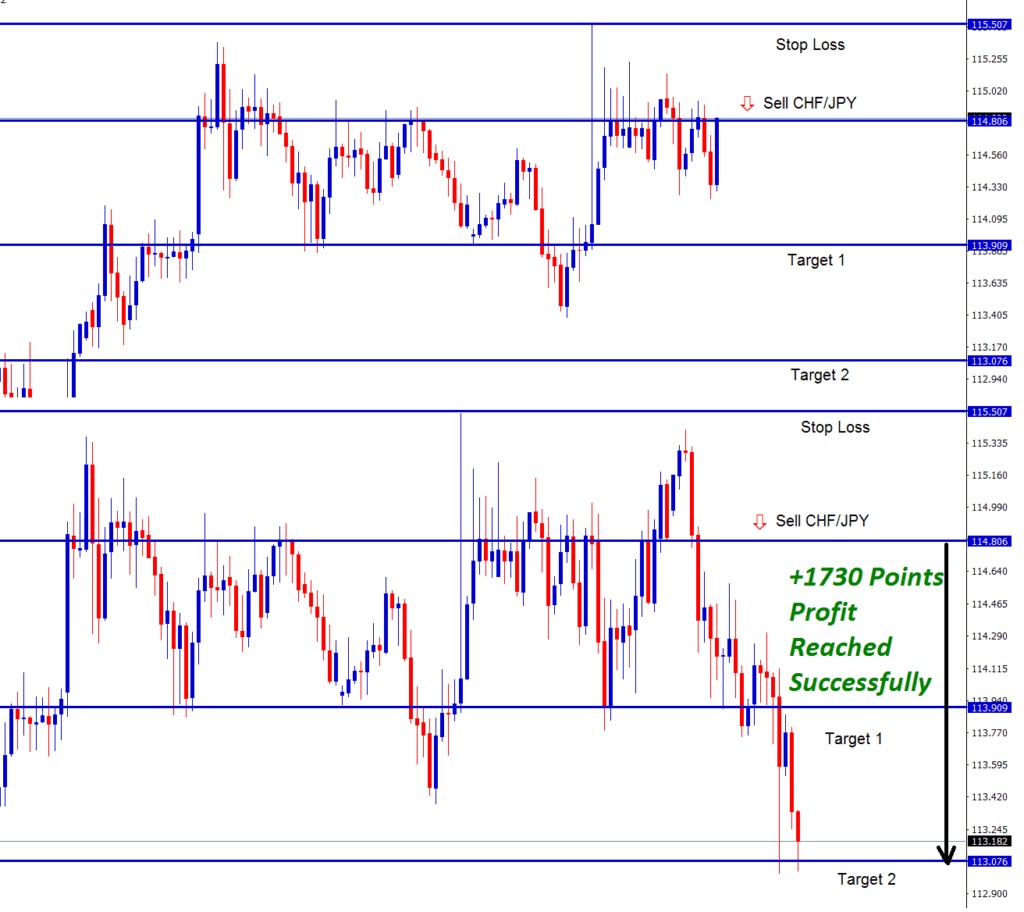 chfjpy forex signal shows clear reversal at resistance