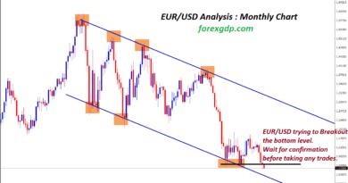 EUR/USD forex trading secret strategy