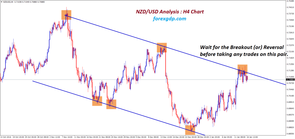 NZDUSD down trend now waiting for breakout or reversal from the top resistance