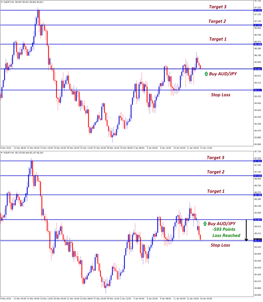 stop loss forex signals at audjpy trend trading
