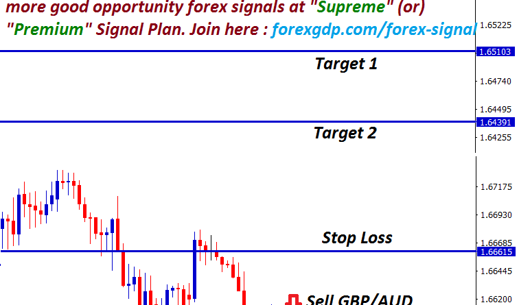 technical gbpaud sell signal after breakout at the support