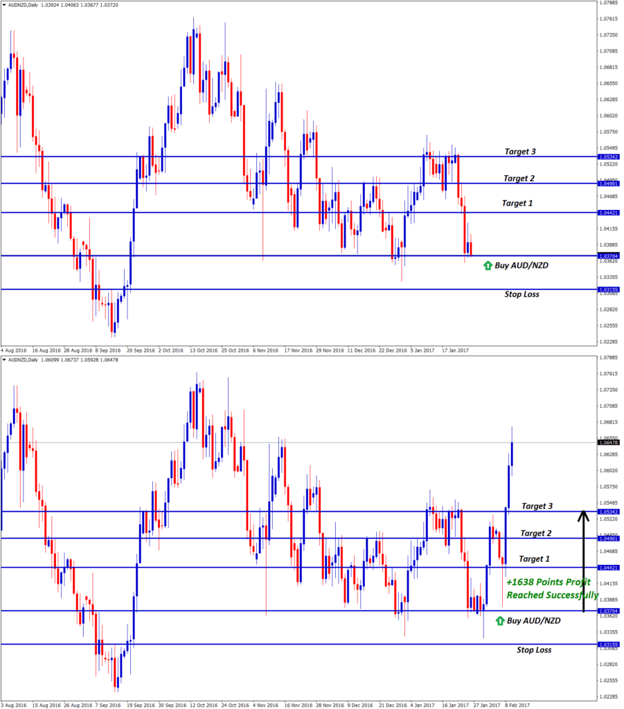 aud nzd forex signal at reversal zone of support level