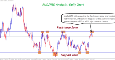 aud nzd starts to reverse from the resistance level