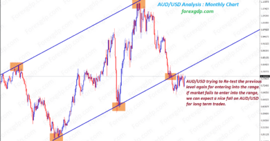 aud usd forex analysis on Monthly chart shows Up trend line breakout