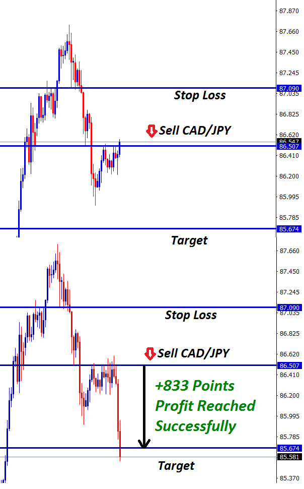 cadjpy forex trading strategy hits 833 points