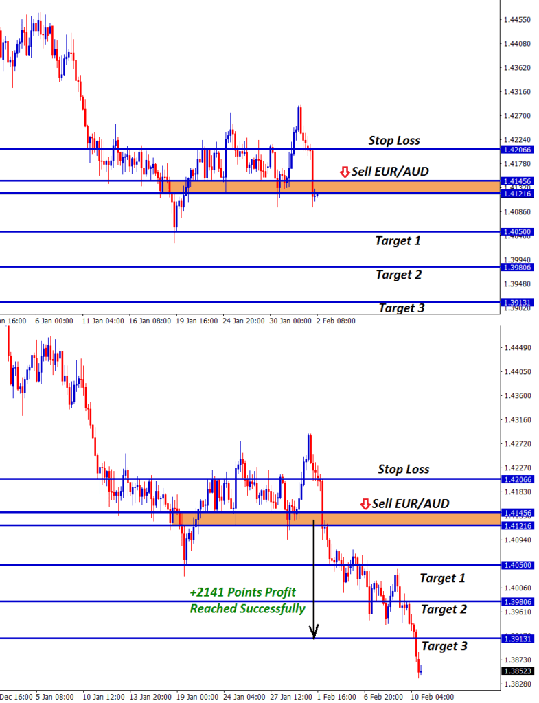 eur aud forex trading support level breakout