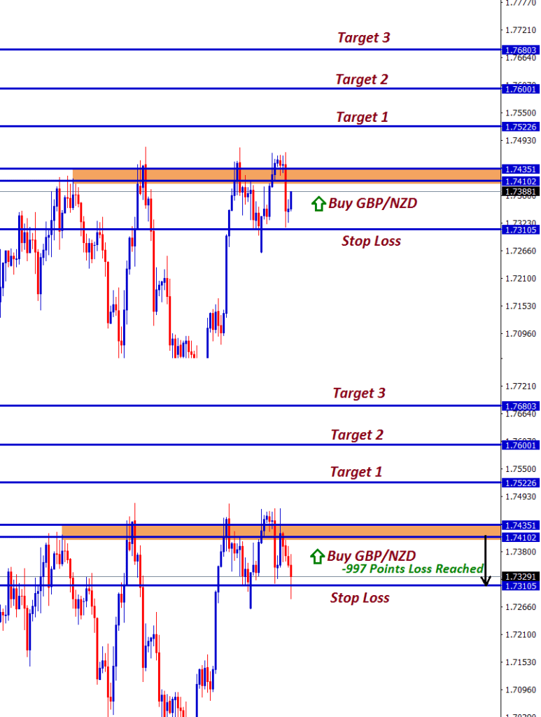 gbp nzd buy signal hits stop loss price