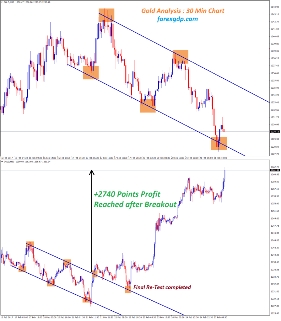 gold complete its final retest in 30 minutes chart