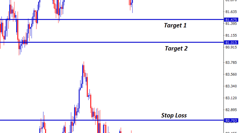 nzd jpy forex signal at 1902 points profit