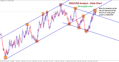 nzd usd analysis retest after breakout at the trend lines