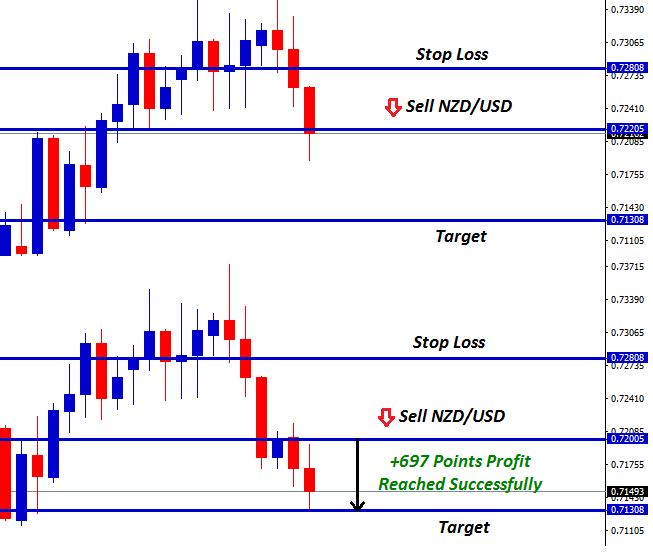 nzd usd forex signal after triple bear candle formation