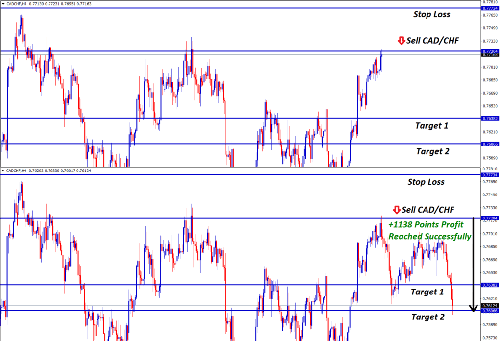 cad chf forex signalSell strategy at resistance level in cadchf