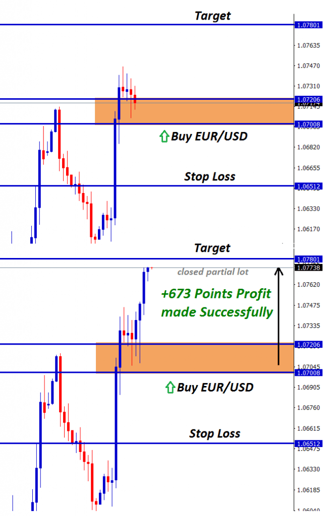 673 points profit in eurusd closed at partial lot