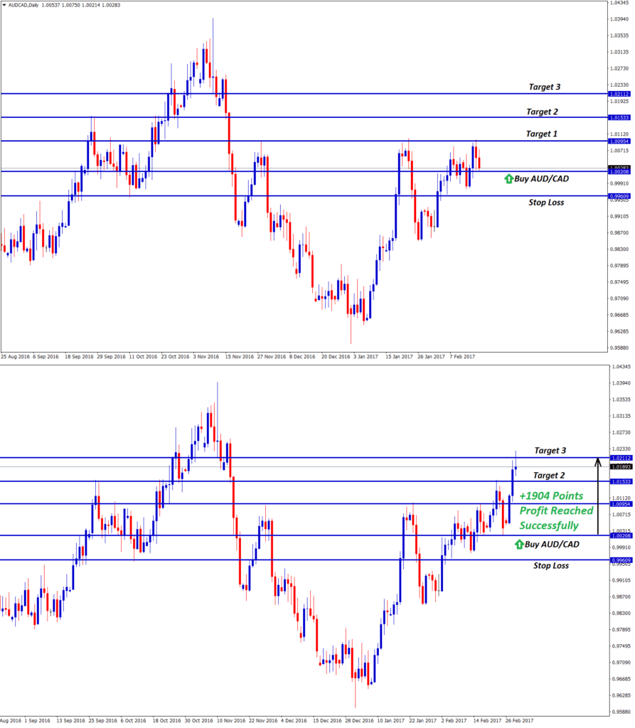 aud cad buy trade setup signal reached take profit of 1904 points