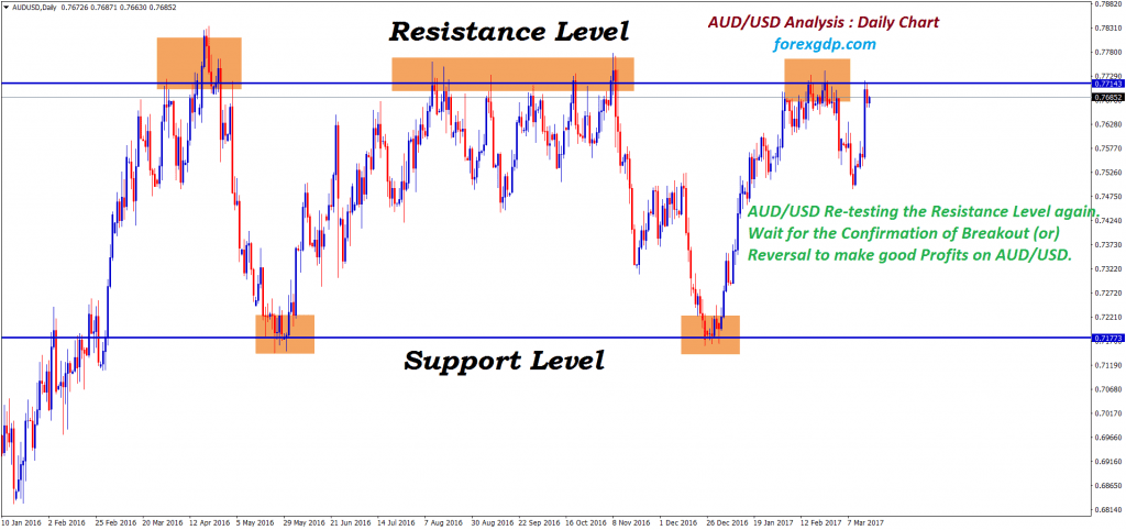 AUD USD forex market analysis for resistance and support level