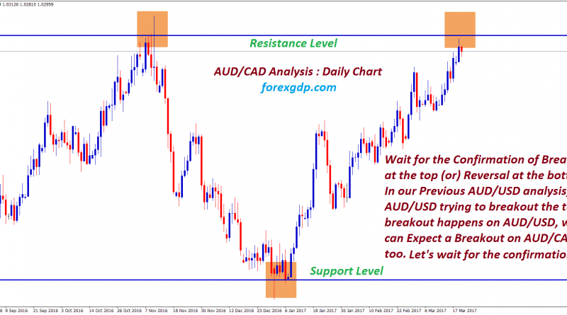 audcad forex analysis for resistance and support level