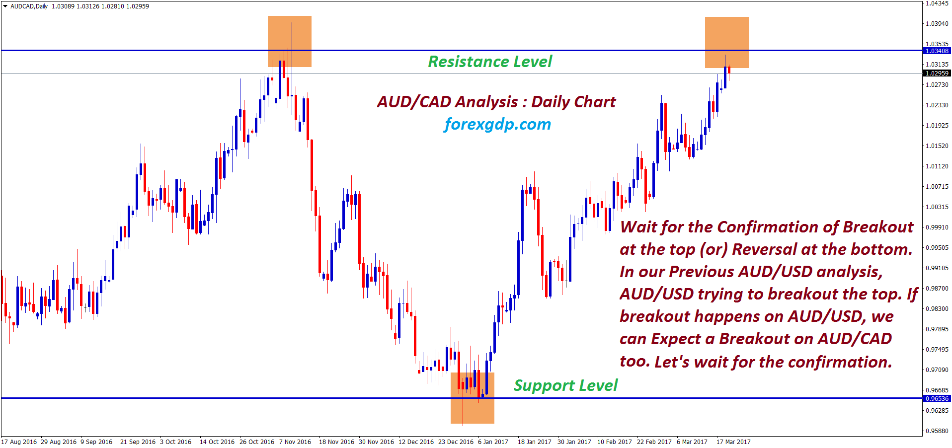 Aud cad forex forecast free anthony rosenthal vjs investments that pay
