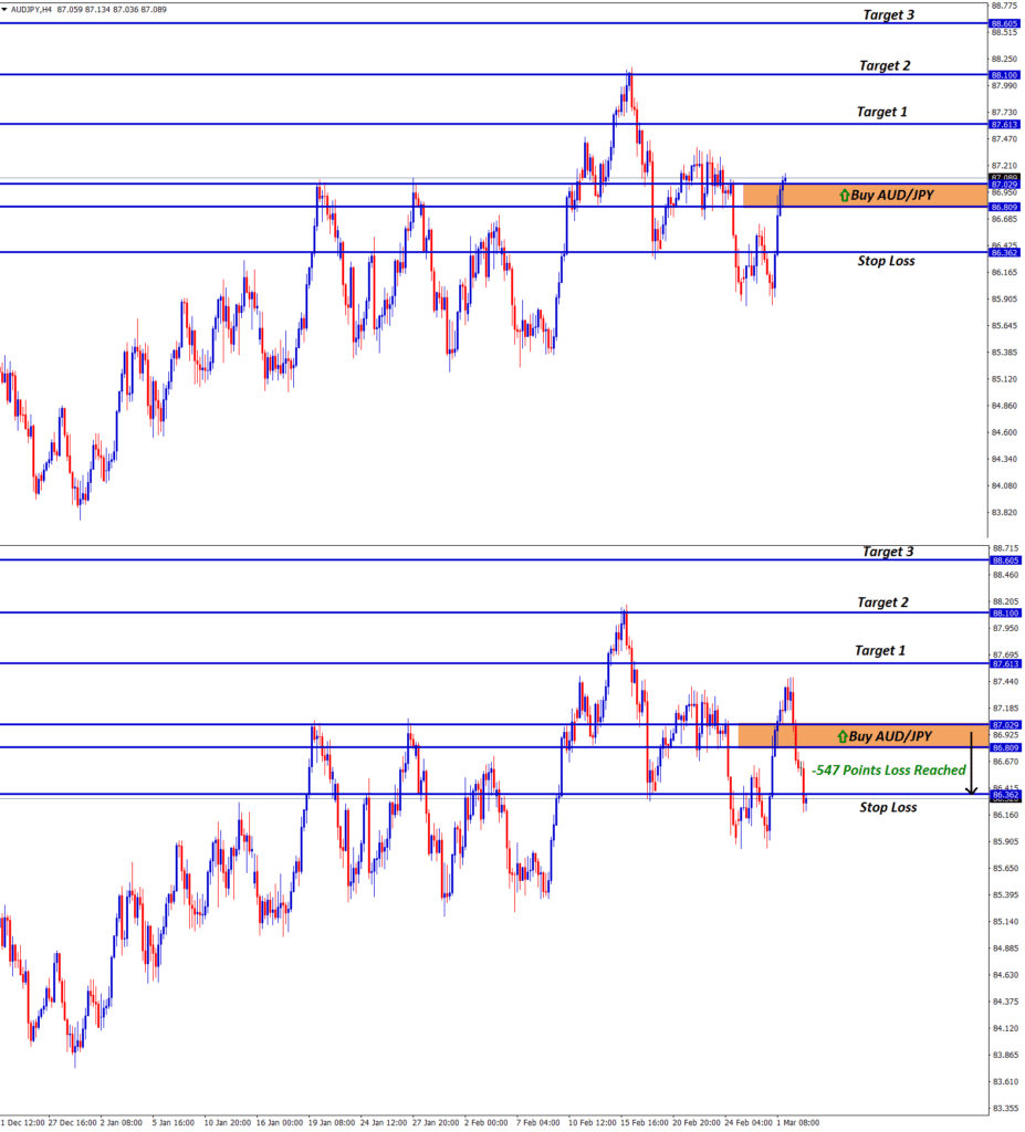 audjpy forex signal achieved stop loss price