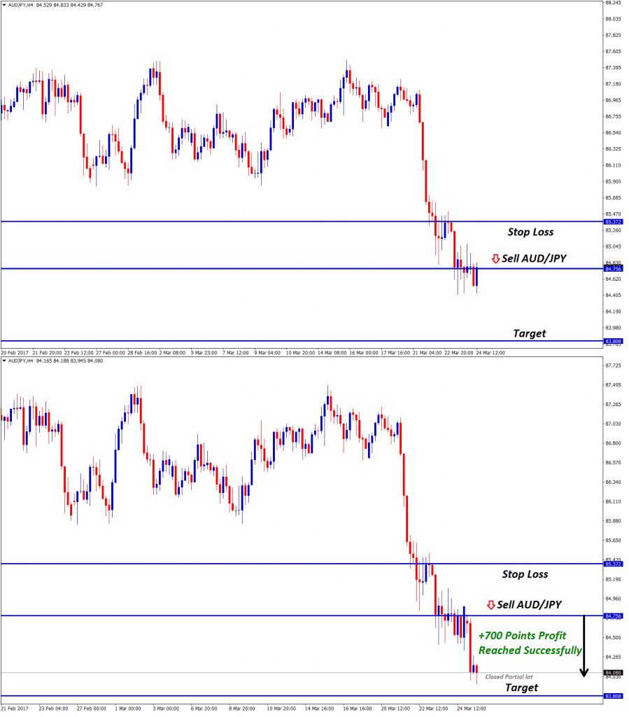 audjpy forex signals at sell setup