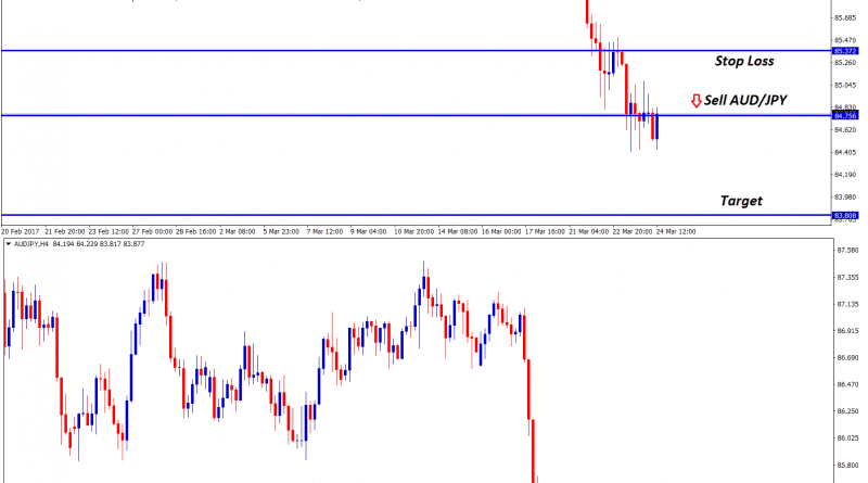 audjpy technical sell signal in strong down trend