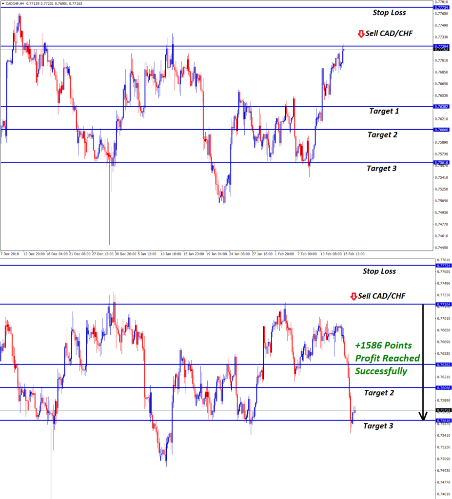 cad chf forex trading signal at the top resistance level confirms sell