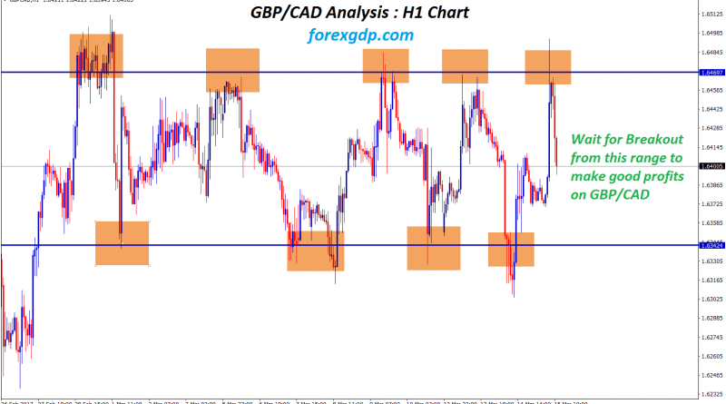 gbp cad forex analysis for resistance and support level