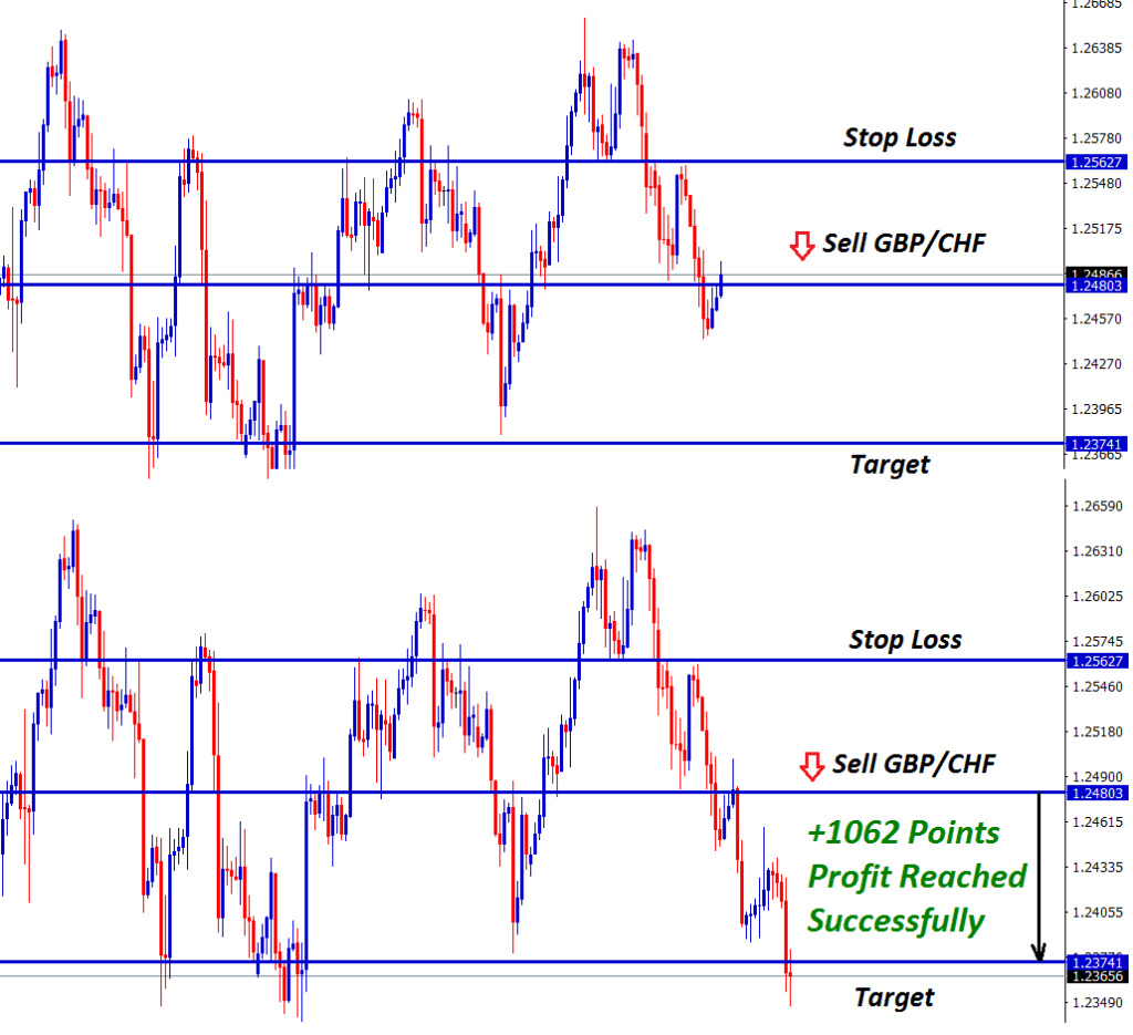gbp chf forex signal trading made 1062 points profit