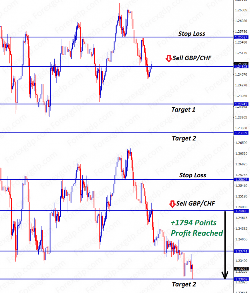 gbp chf sell trading signal hits 1794 points profit