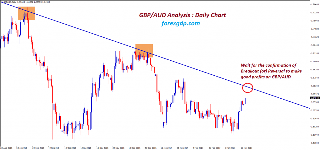 gbpaud forex analysis waiting for breakout or reversal at the top of downtrend channel
