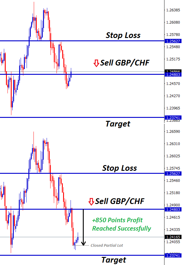 gbpchf 850 points profit in sell trading signal